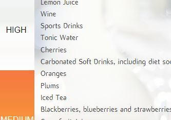 this is a link to the Sensodyne website to see the acidity of common food and drink
