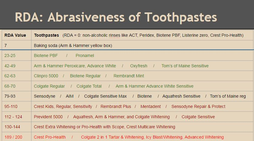 Image of the abrasiveness of toothpastes. RDA of zero would be non-alcoholic rinses like ACT, peridex, biotene PBF, listerine zero, crest pro health. RDA of 7 is baking soda (arm and hammer yellow box). RDA of 23-25 is biotene PDF or pronamel toothpastes. RDA 42-49 is arm and hammer peroxicare, advance white oxyfresh or toms of maine sensitive. RDA of 62-63 is clinpro 5000 biotene regular or rembrandt mint. RDA of 68-70 is colgate regular, colgate total, arm and hammer advance white sensitive stick to these green colored toothpastes with RDA of less than 70. RDA of 79-93 is sensodyne, aim, colgate sensitive max biotene aquafresh sensitive toms of main regular these are ok too. RDA 95 and up try to avoid RDA 95-110 crest kids, crest regular, crest sensitivity rembrandt plus mentadent sensodyne repair and protect. RDA 112-124 prevident 5000 aquafresh arm and hammer and colgate whitening toothpastes or colgate sensitive. RDA 130-144 crest extra whitening or pro health with scope or crest multicare whitening. RDA 189-200 crest pro health colgate 2 in 1 tartar and whitening icy blast whitening or any advanced whitening.